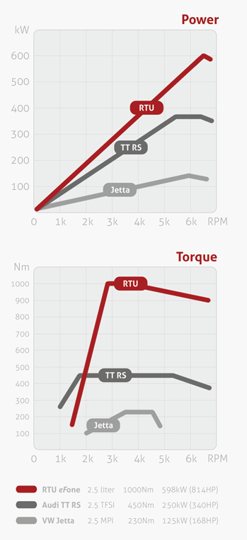 Power/Torque Graph - RTU, AUDI TT RS, VW JETTA